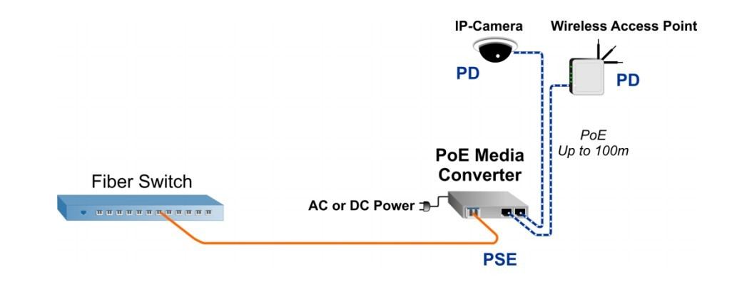 Things You Should Know About Power Over Ethernet Fiber