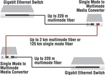 Fiber single mode vs multimode
