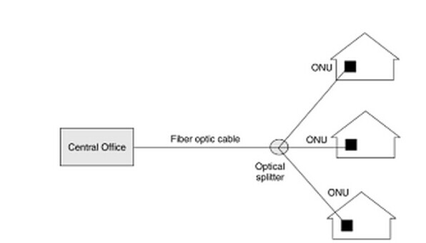 Optical splitter archives fiber optical networking for Architecture ftth