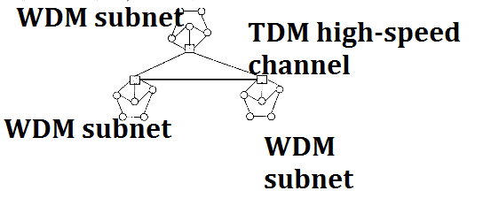 The-optical-transmission-network-of-WDM-and-TDM