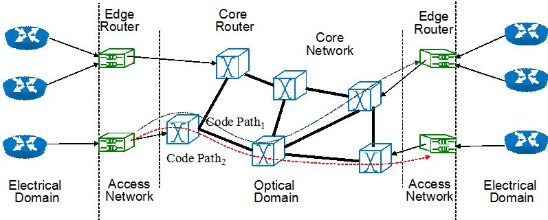 An all-optical network