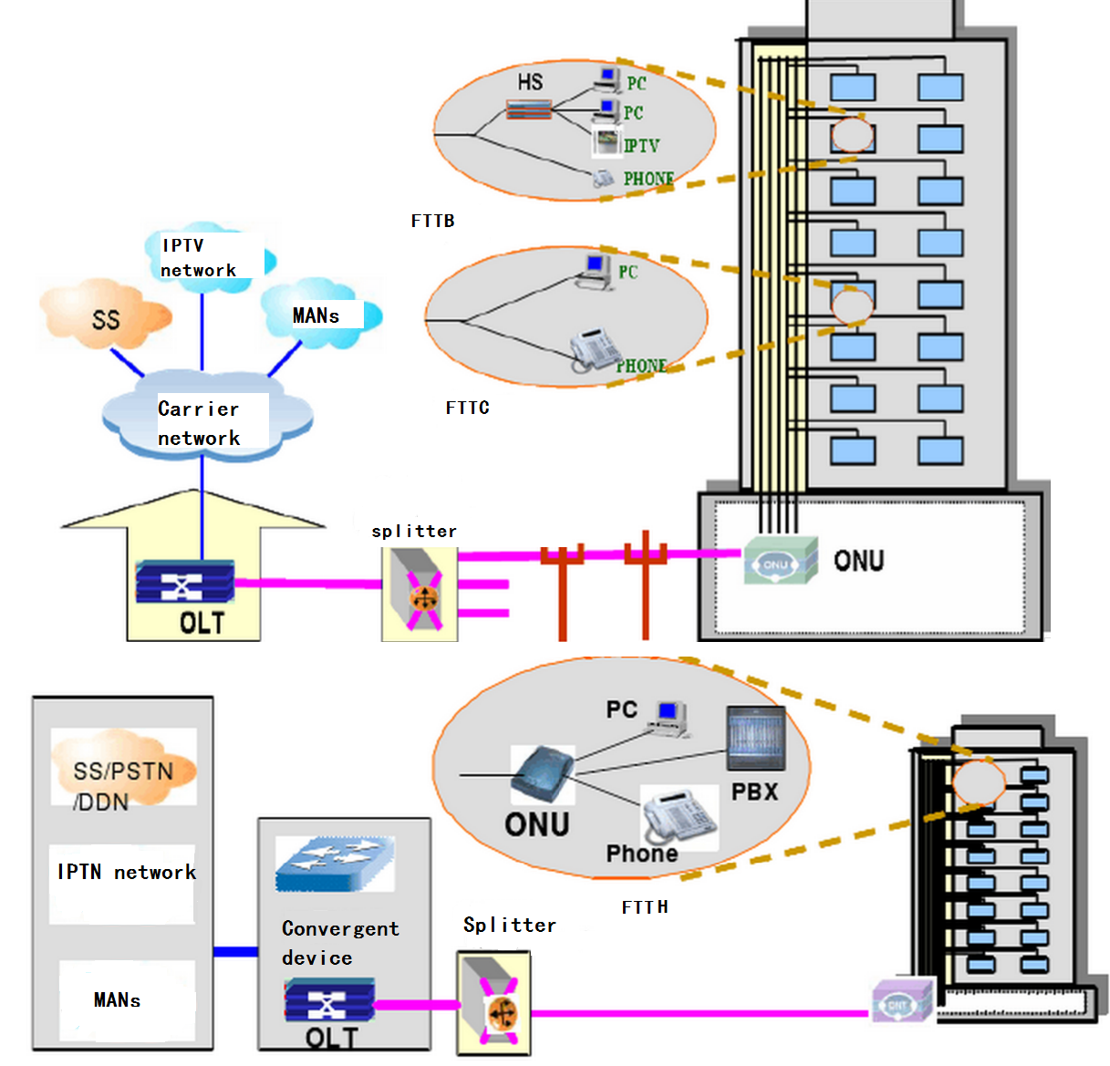 The application of tdm pon and wdm pon fiber optical for Architecture ftth