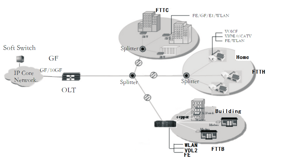 GPON-application