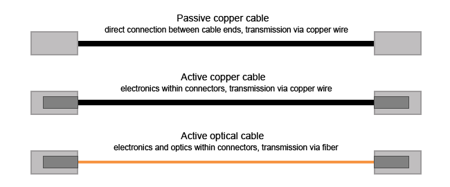 leading-types-of-passive-and-active-cable-for-data-center