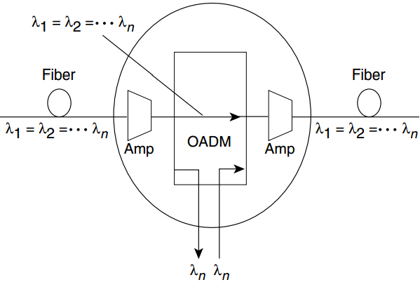 the add-drop process of OADM