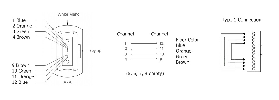 8 Fibers Loopback Polarity Channel Alignment
