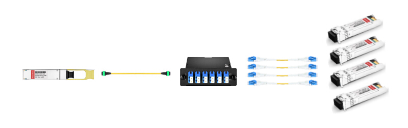 interconnect for single-mode QSFP+ and SFP+ with MPO-12 to LC cassette