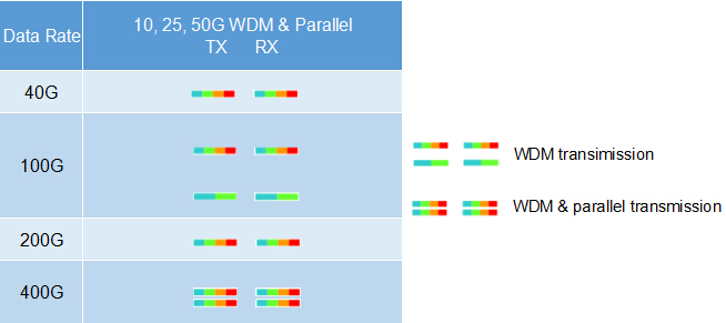 40G, 100G, 200G, and 400G WDM transmission over OM5 fiber