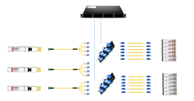 interconnect for single-mode QSFP+ and SFP+ with MPO-8 to LC harness cable