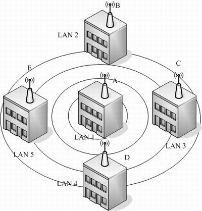 multi-APs interconnection