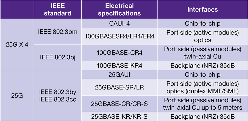 25G Ethernet specification