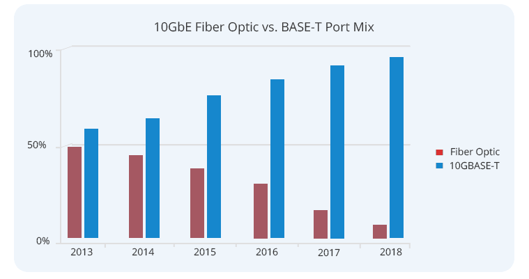 10G fiber optics vs. 10GBASE-T technology