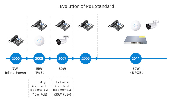 Evolution of PoE Standard
