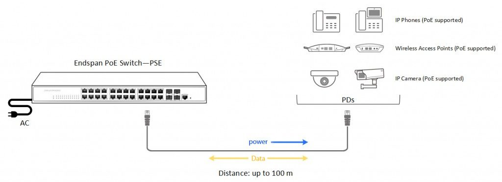 what is Poe and power over Ethernet switch