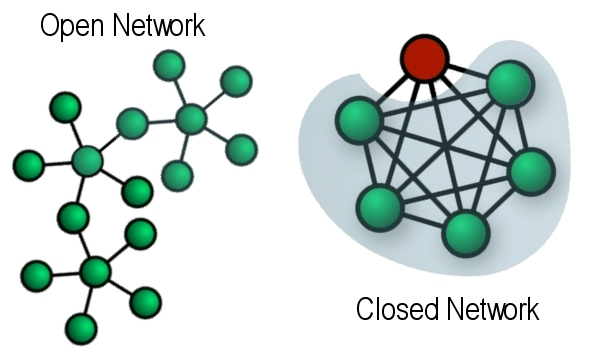 altOpen Network vs Closed Network: When and Which to Choose?