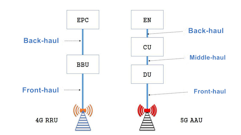 altTechnical Requirements for 5G Fronthaul Transmission