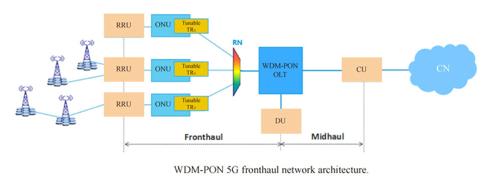 alt 25G WDM-PON Solution for 5G Fronthaul Transmission