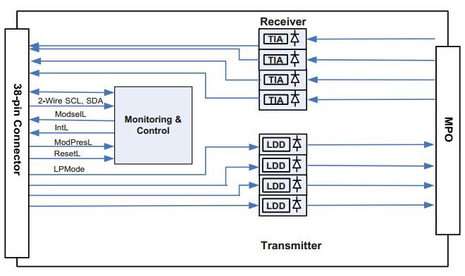 Optical Transceiver Modules Archives Fiber Cabling Solution
