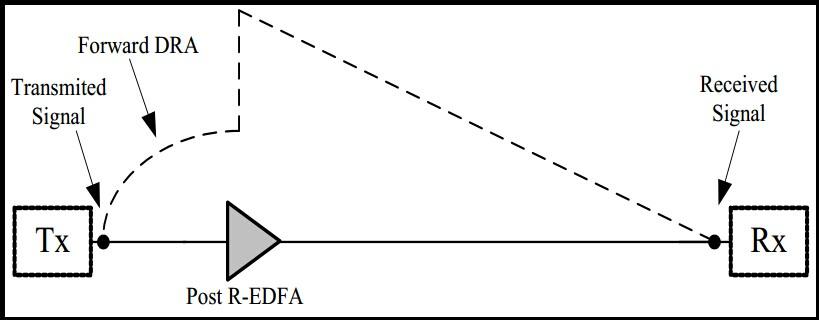 dra in fiber