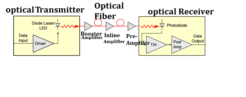 Optical-amplifiers-in-a-optical-communication-link