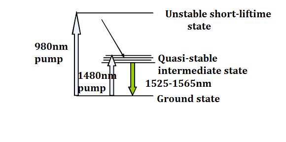 Pracital-principle-of-EDFA
