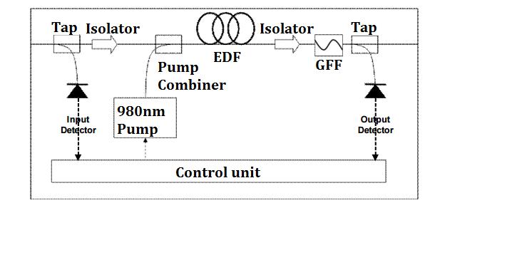 EDFA-configuration