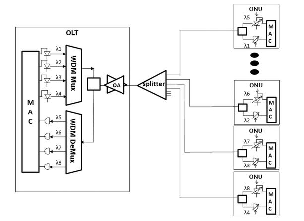TWDM-PON architecture