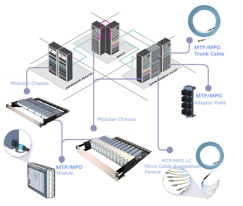 data-centre-san