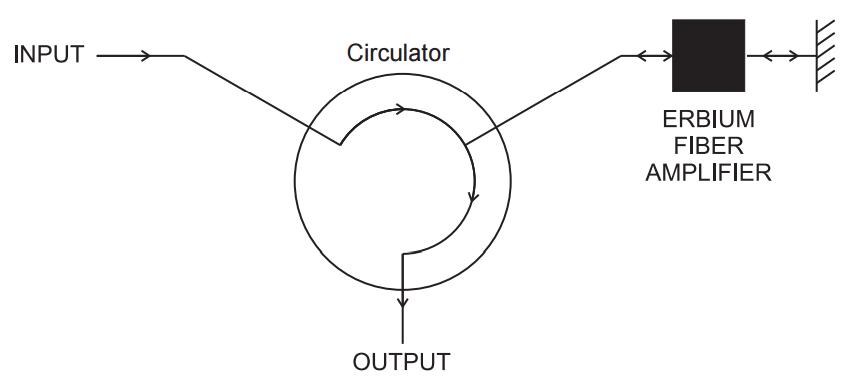 double-pass-erbium-doped-amplifier