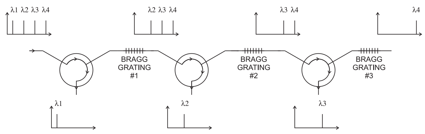 wave-division-multiplexing-system