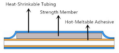 fiber-protection-sleeve-structure