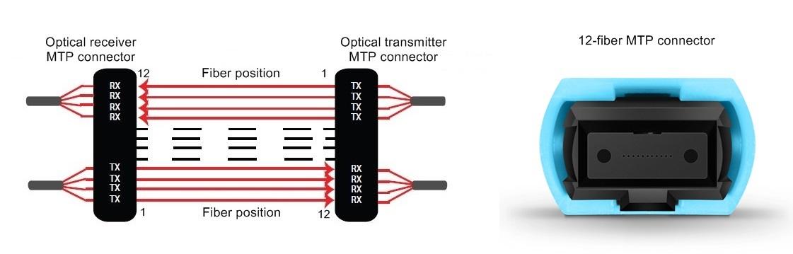 8-fiber parllel system