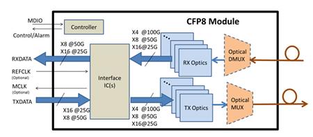 400G CFP8 module operation