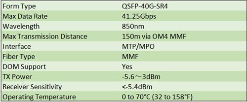 Cisco 40G QSFP Datasheet - Fiber Optic Communication
