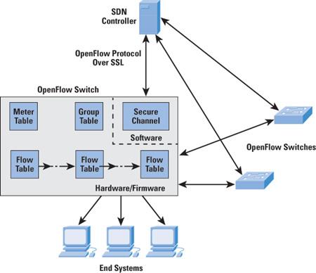 SDN Concept