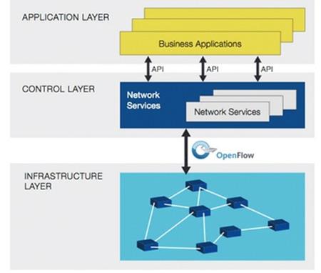 SDN-Framework