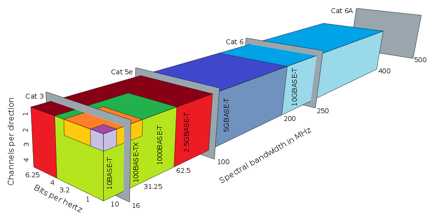 Comparación de tecnologías Ethernet basadas en pares trenzados