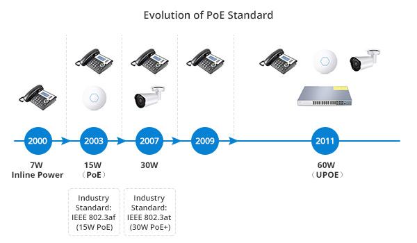 Evolution of PoE Standard